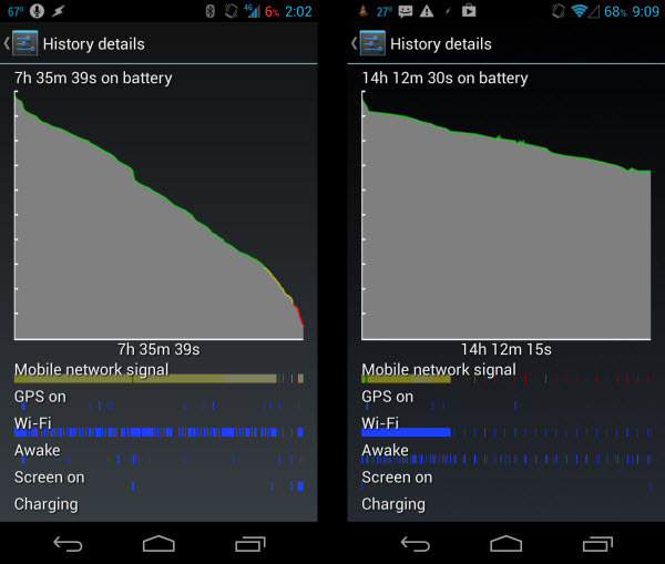 Left: Samsung Galaxy Nexus LTE failing || Right: Running BattSaver Tasker profile