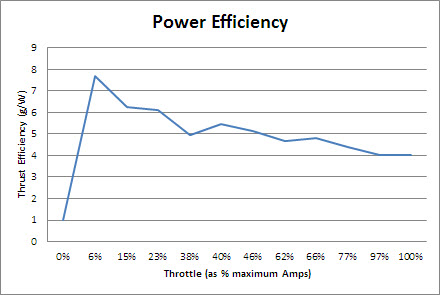 Cruise efficiency at various power settings. Throttle reported as a percent of maximum amps consumed.